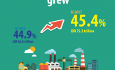 In Q1 2017, investment portion outside Java grew