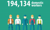 In Q1 2017, investment projects absorbed 194,134 domestic workers